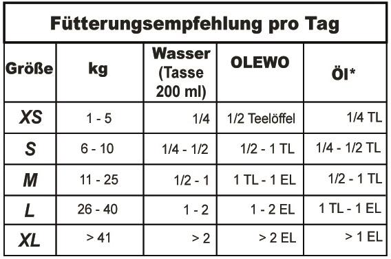 F-tterungstabelle-OLEWO-Pellets